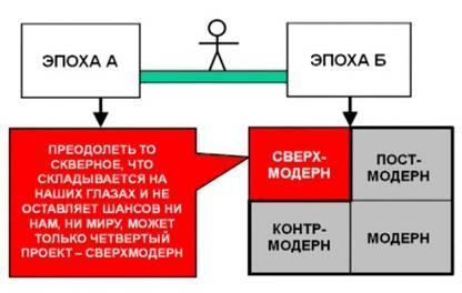 http://wpc2.narod.ru/01/kur_modern_sverhmodern.jpg