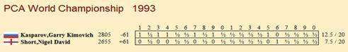 ИШФ: Ритуал Киппур-Каппарос в матчах на первенство мира Pca_1993_table