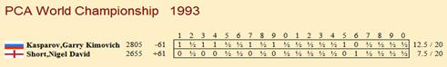 http://wpc2.narod.ru/01/pca_1993_table.jpg