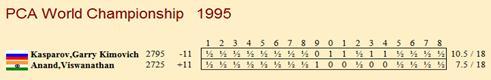 ИШФ: Ритуал Киппур-Каппарос в матчах на первенство мира Pca_1995_table