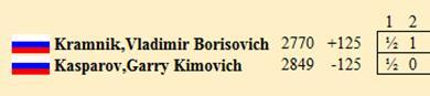 ИШФ: Ритуал Киппур-Каппарос в матчах на первенство мира Pca_bgn_2000_1_2