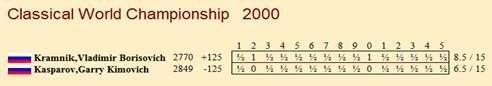 ИШФ: Ритуал Киппур-Каппарос в матчах на первенство мира Pca_bgn_2000_table