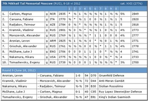 http://wpc2.narod.ru/02/tal_memorial_2012_results.jpg